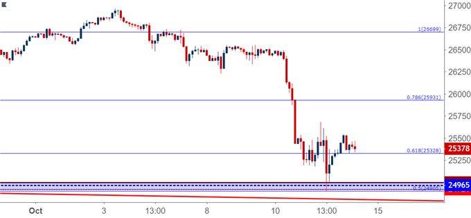 Dow Jones Hourly Price chart DJIA DIA