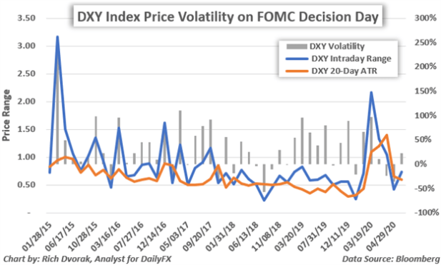 Volatility Around USD Price Chart DXY US Dollar Index FOMC Decisions