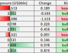 US Dollar Selling Reversed, Japanese Yen Deteriorates, CAD Buying Persists