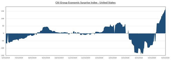 Citi econ surprise index