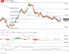 Expect NFP Jobs Report to Spark US Dollar Price Action