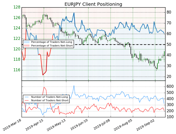 igcs, ig client sentiment index, igcs eurjpy, eurjpy price chart, eurjpy price forecast, eurjpy technical analysis