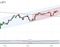 Japanese Yen May Keep Struggling Against Resurgent US Dollar