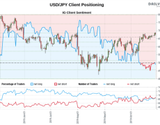 USD/JPY Bullish, NZD/USD Bearish Contrarian Outlook Ahead of Fed
