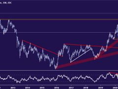 Gold Price Trend May Reverse as the Rally Loses Steam Near $1800