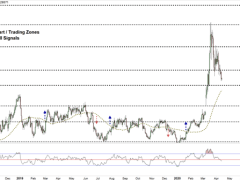 USD/CAD Faces A Critical Support Level