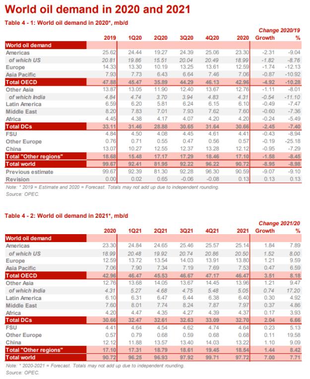 Oil Prices OPEC
