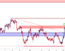 EUR/USD Price Snaps Back to Resistance Ahead of ECB