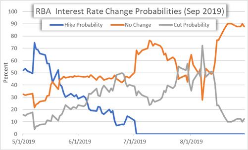 RBA Rate Cut Probability Chart Reserve Bank of Australia September 2019