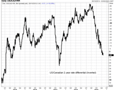 USD/CAD Testing Support as Rate Decisions Loom