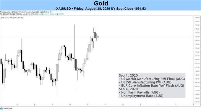 xauusd price chart
