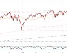 Dow Jones Technical Forecast for the Week Ahead