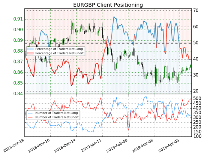 igcs, индекс настроений клиентов ig, график цен eurgbp, цена eurgbp, прогноз eurgbp