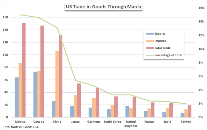What if Mexico, Canada Join the US in the Trade War with China?