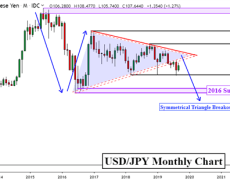 Japanese Yen Outlook Into 2020, USD/JPY Eyes Bearish Confirmation?