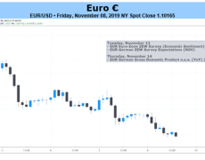 Euro Outlook Hinges on US-China Trade Deal, Fed Policy Bets