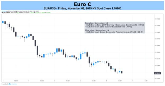 EURUSD 2-hr Price Chart