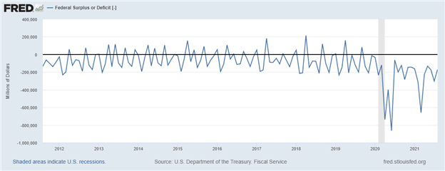 US Dollar Moves Lower as US Federal Budget Deficit Totals $171B in August