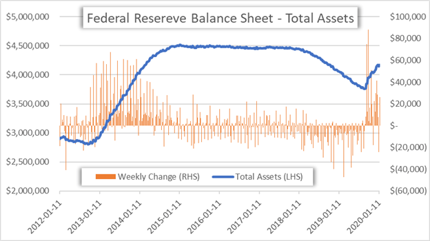 FOMC Balance Sheet Chart US Dollar Forecast