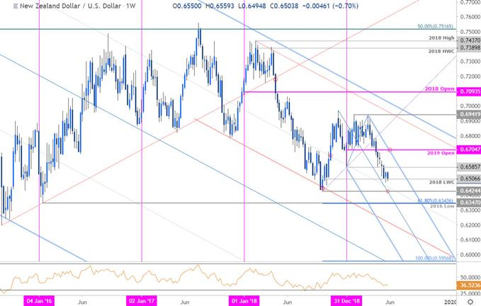 NZD/USD Price Chart - Kiwi Weekly - New Zealand Dollar vs US Dollar