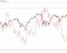 German Stocks to Close the Gap?
