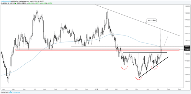 CHF/JPY head-and-shoulders/wedge breakout