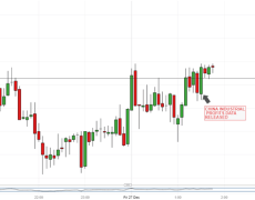 Australian Dollar Steady as China Industrial Profits Return To Growth