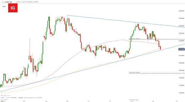 South African Rand: USD/ZAR, GBP/ZAR and EUR/ZAR Price Forecasts