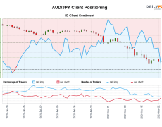 Our data shows traders are now net-short AUD/JPY for the first time since Jan 22, 2020 when AUD/JPY traded near 75.07.
