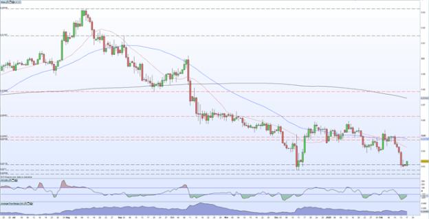 eurgbp price falling