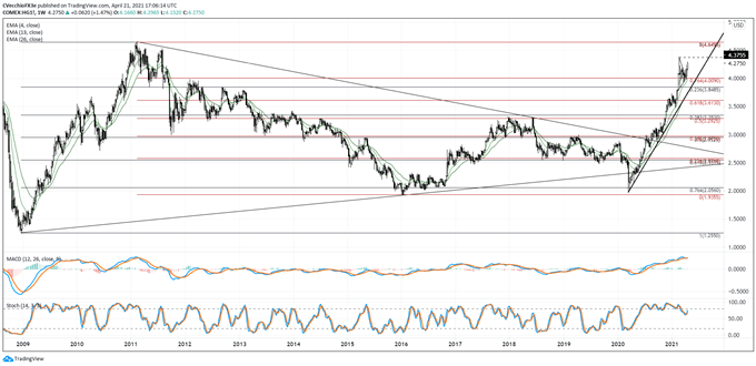 Copper Price Forecast: Bullish Breakout Pacing Towards Yearly High
