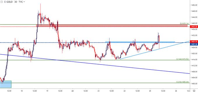 gold price 30m chart