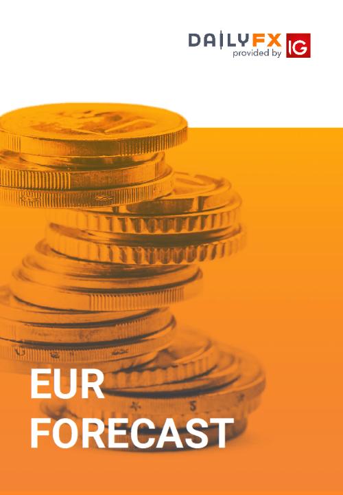 EUR Forecast