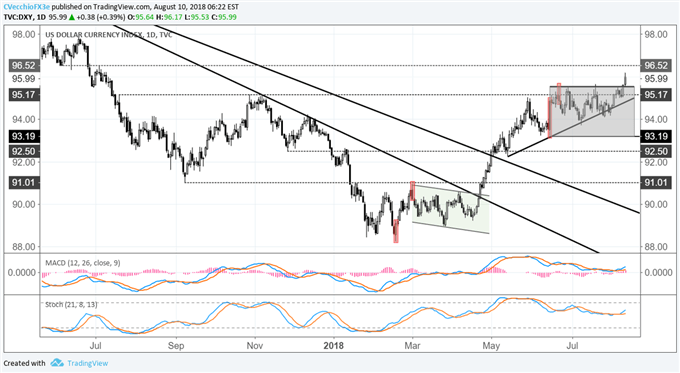 EUR/USD Triangle Breakdown Fueling DXY Index Breakout