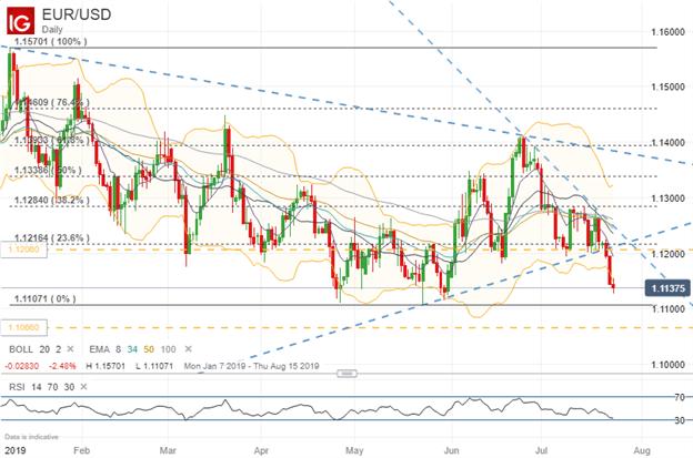 Spot EURUSD price chart technical analysis