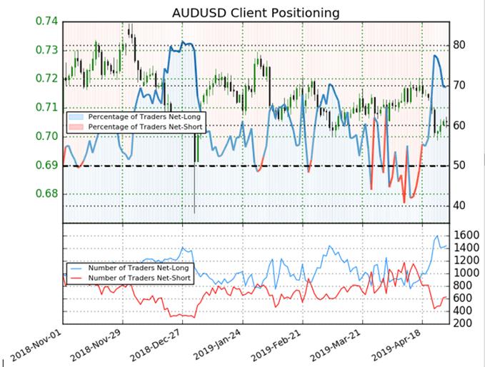 Latest AUDUSD positioning chart.