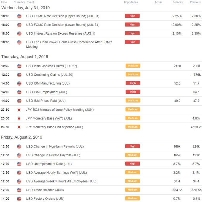 US / Japan Economic Calendar - USD/JPY Key Data Releases