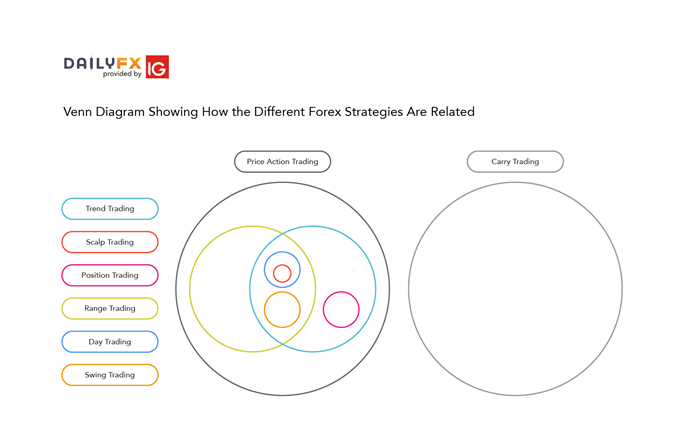 relationship between different forex strategies