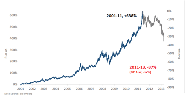 gold price chart market bubble 2000s