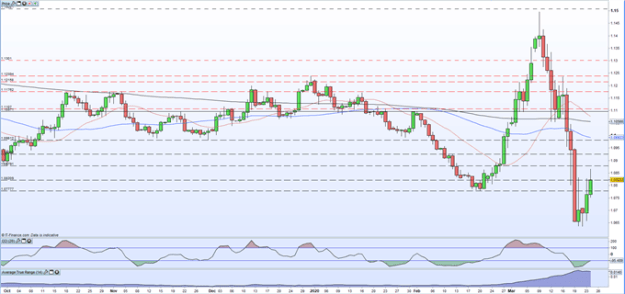 EUR/USD Price: Rally at Risk after Shocking Eurozone PMI Data