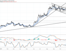 Gold Price Forecast: Losses Accelerate within Downtrend