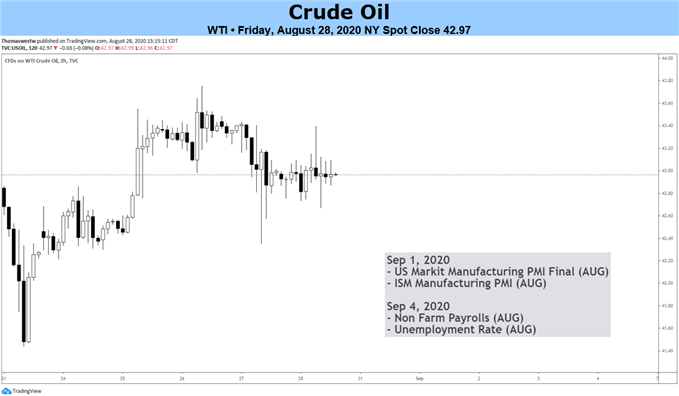 Oil price chart WTI
