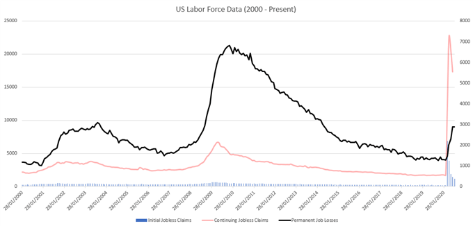 US Labor Force