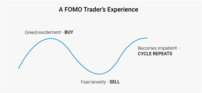 FOMO cycle