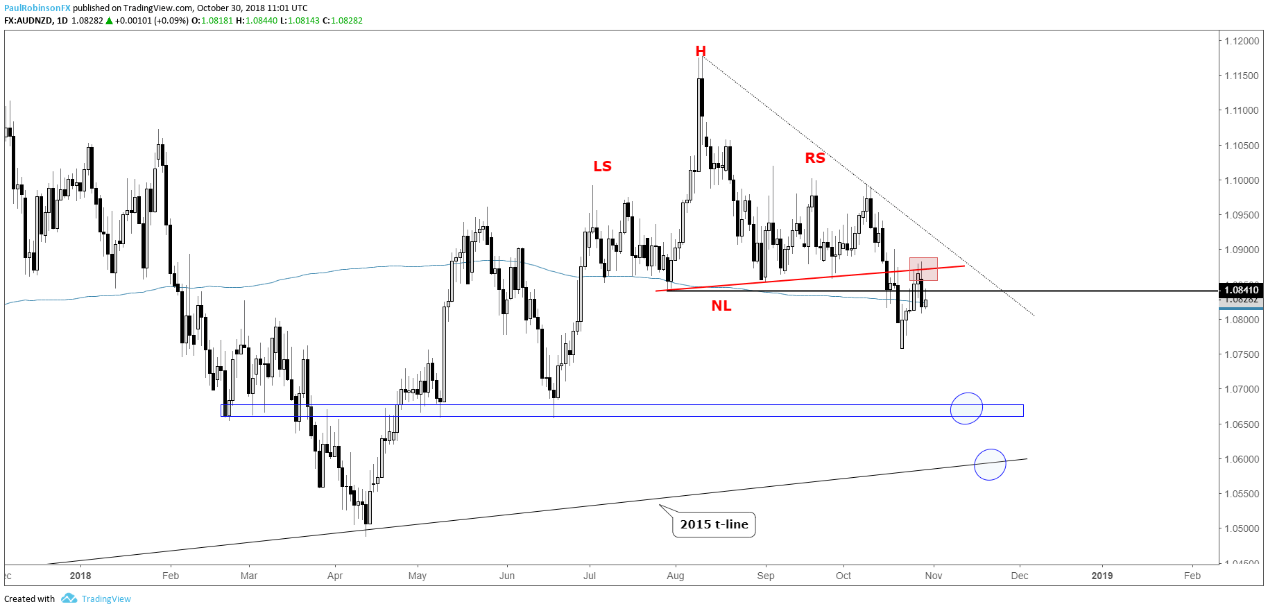 Technical Outlook For Usd Index Eur Usd Aud Nzd Gold
