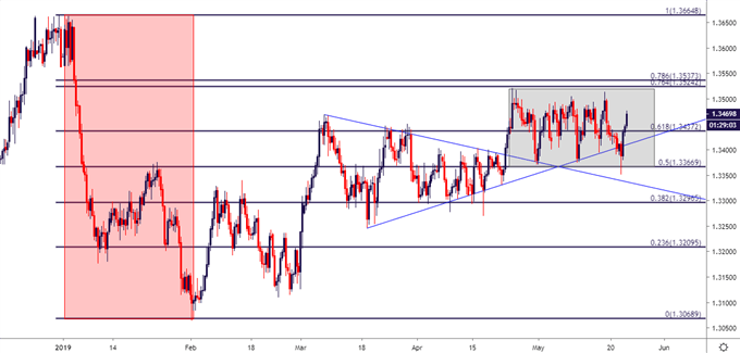 usd/cad usdcad eight hour price chart