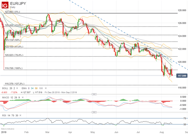 Spot EURJPY Price Chart Technical Analysis