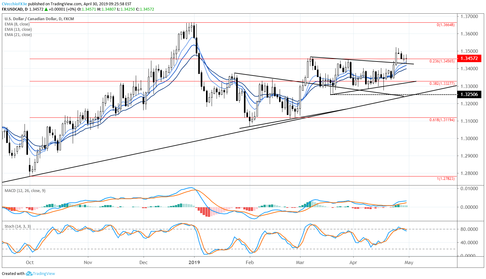USDCAD's Failed Breakout Attempt Hinges on Next Crude Oil Price Move