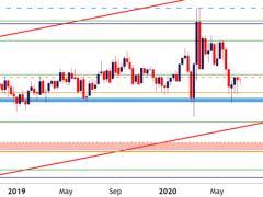 US Dollar Threatens Range Break, Big Week Ahead