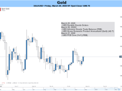 Gold Prices Surrender as Virus-Induced Recession Fears Swell